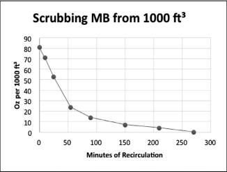Scrubber graph